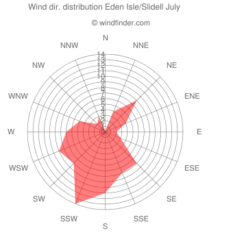 Wind direction distribution Eden Isle/Slidell July