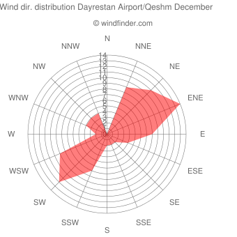 Wind direction distribution Dayrestan Airport/Qeshm December