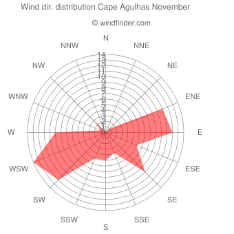 Wind direction distribution Cape Agulhas November