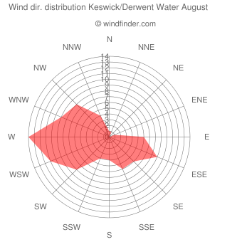 Wind direction distribution Keswick/Derwent Water August