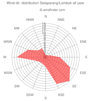 Annual wind direction distribution Selaparang/Lombok