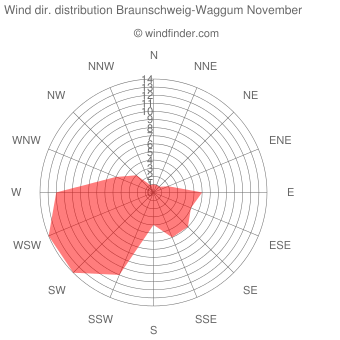 Wind direction distribution Braunschweig-Waggum November