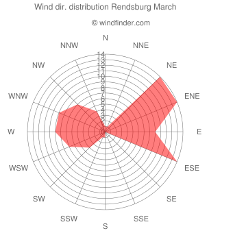Wind direction distribution Rendsburg March