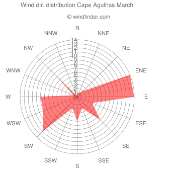 Wind direction distribution Cape Agulhas March