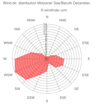 Wind direction distribution Motzener See/Baruth December