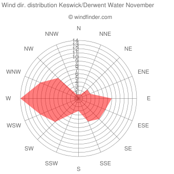 Wind direction distribution Keswick/Derwent Water November