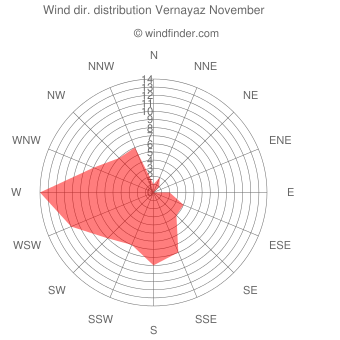 Wind direction distribution Vernayaz November