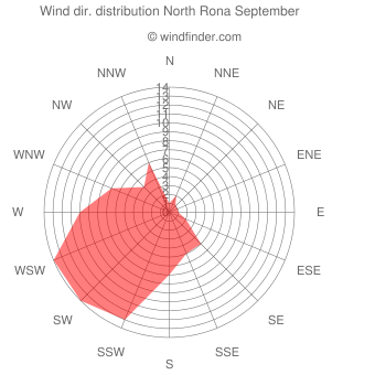 Wind direction distribution North Rona September