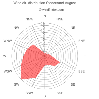 Wind direction distribution Stadersand August