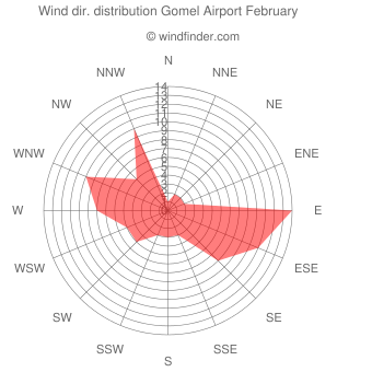 Wind direction distribution Gomel Airport February