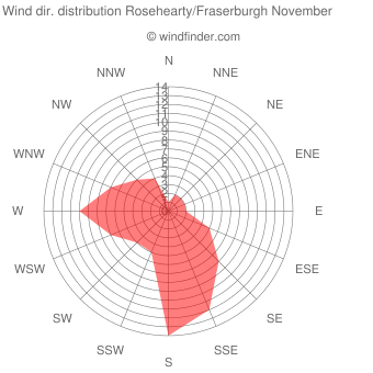 Wind direction distribution Rosehearty/Fraserburgh November