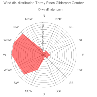 Wind direction distribution Torrey Pines Gliderport October
