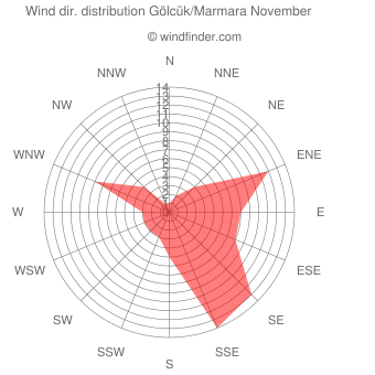 Wind direction distribution Gölcük/Marmara November