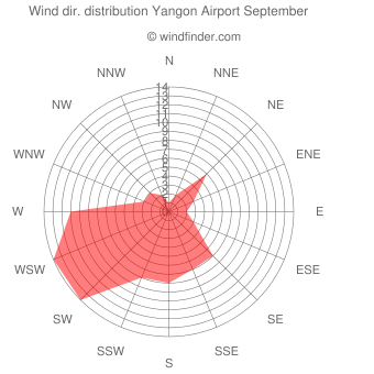 Wind direction distribution Yangon Airport September