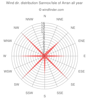 Annual wind direction distribution Sannox/Isle of Arran