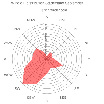 Wind direction distribution Stadersand September