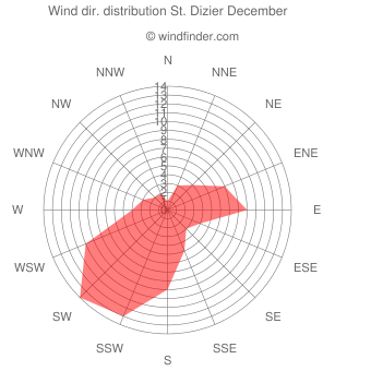 Wind direction distribution St. Dizier December