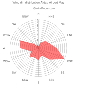 Wind direction distribution Aktau Airport May