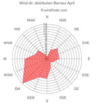 Wind direction distribution Barnaul April