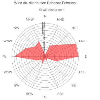Wind direction distribution Babolsar February