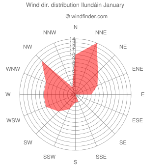 Wind direction distribution Ilundáin January