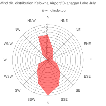 Wind direction distribution Kelowna Airport/Okanagan Lake July