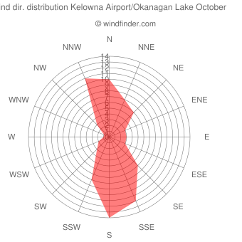 Wind direction distribution Kelowna Airport/Okanagan Lake October