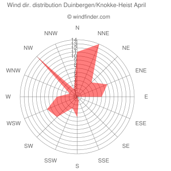 Wind direction distribution Duinbergen/Knokke-Heist April