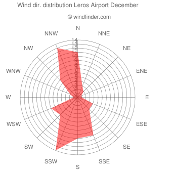 Wind direction distribution Leros Airport December