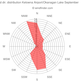 Wind direction distribution Kelowna Airport/Okanagan Lake September