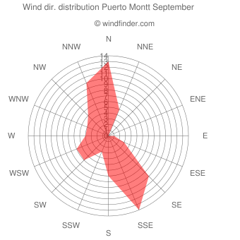 Wind direction distribution Puerto Montt September