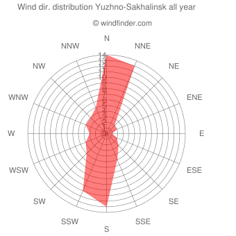 Annual wind direction distribution Yuzhno-Sakhalinsk