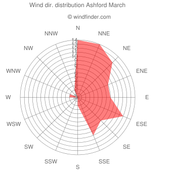 Wind direction distribution Ashford March