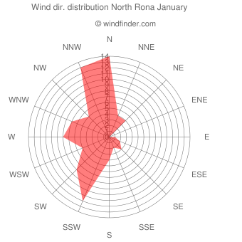 Wind direction distribution North Rona January