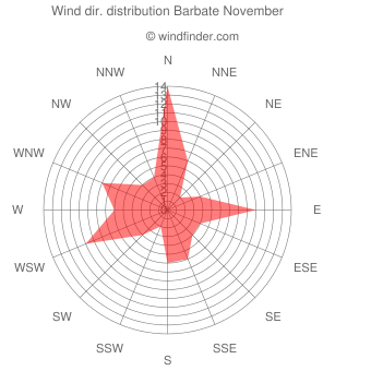 Wind direction distribution Barbate November