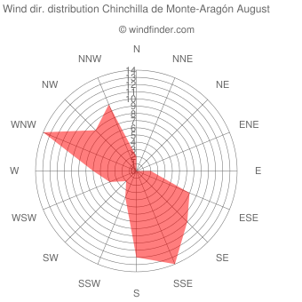 Wind direction distribution Chinchilla de Monte-Aragón August