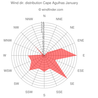 Wind direction distribution Cape Agulhas January