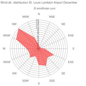 Wind direction distribution St. Louis Lambert Airport December