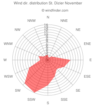 Wind direction distribution St. Dizier November