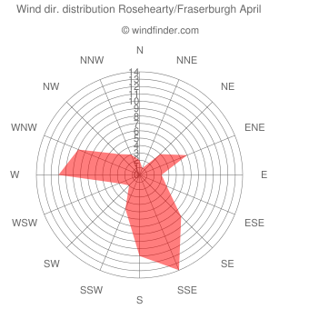 Wind direction distribution Rosehearty/Fraserburgh April
