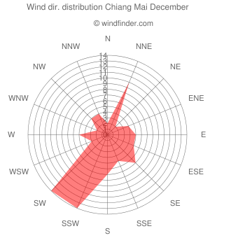 Wind direction distribution Chiang Mai December