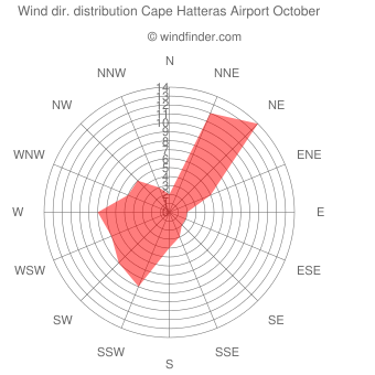 Wind direction distribution Cape Hatteras Airport October