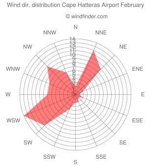 Wind direction distribution Cape Hatteras Airport February