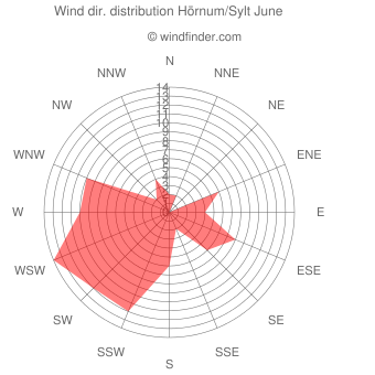 Wind direction distribution Hörnum/Sylt June