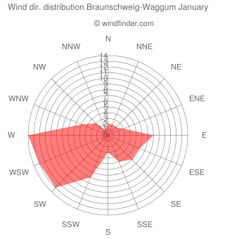 Wind direction distribution Braunschweig-Waggum January