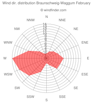 Wind direction distribution Braunschweig-Waggum February