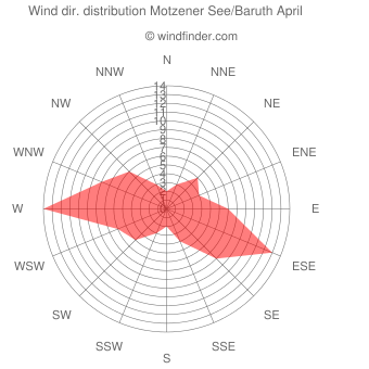 Wind direction distribution Motzener See/Baruth April