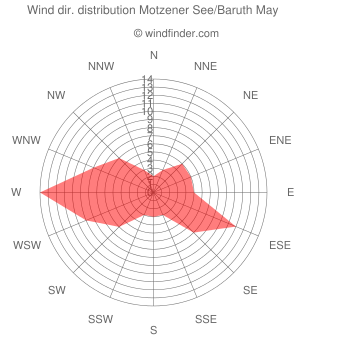 Wind direction distribution Motzener See/Baruth May
