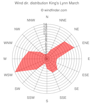 Wind direction distribution King's Lynn March
