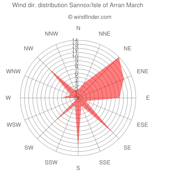 Wind direction distribution Sannox/Isle of Arran March